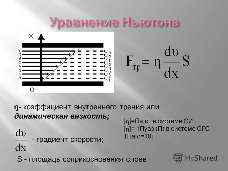 ŋ- коэффициент внутреннего трения или динамическая вязкость; - градиент скорости; S - площадь соприкосновения слоев [ ]=Па·с в системе СИ [ ]= 1Пуаз (П) в системе СГС 1Па·с=10П