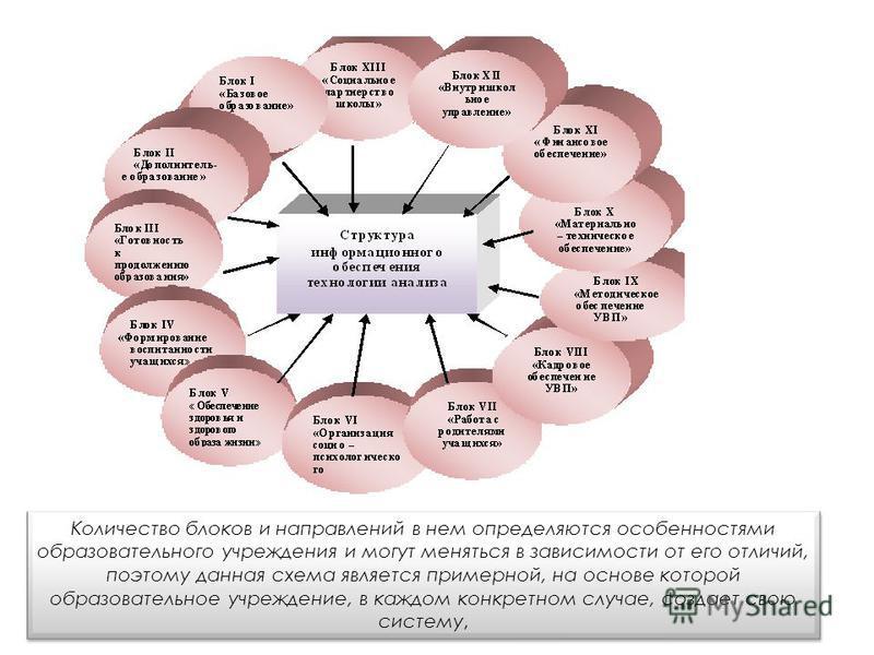 Количество блоков и направлений в нем определяются особенностями образовательного учреждения и могут меняться в зависимости от его отличий, поэтому данная схема является примерной, на основе которой образовательное учреждение, в каждом конкретном слу