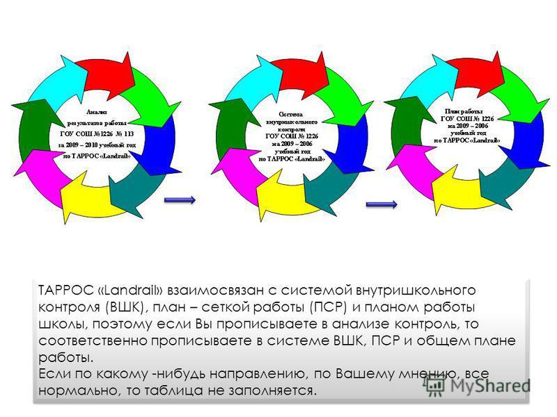 ТАРРОС «Landrail» взаимосвязан с системой внутришкольного контроля (ВШК), план – сеткой работы (ПСР) и планом работы школы, поэтому если Вы прописываете в анализе контроль, то соответственно прописываете в системе ВШК, ПСР и общем плане работы. Если