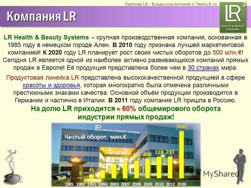 Партнёр LR – Владимир Антонов © TeamLR.ru Компания LR LR Health & Beauty Systems – крупная производственная компания, основанная в 1985 году в немецком городе Ален. В 2010 году признана лучшей маркетинговой компанией! К 2020 году LR планирует рост св
