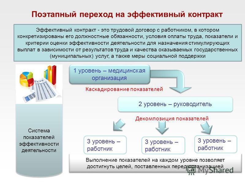 Поэтапный переход на эффективный контракт Эффективный контракт - это трудовой договор с работником, в котором конкретизированы его должностные обязанности, условия оплаты труда, показатели и критерии оценки эффективности деятельности для назначения с