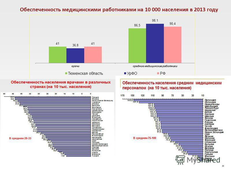 Обеспеченность медицинскими работниками на 10 000 населения в 2013 году