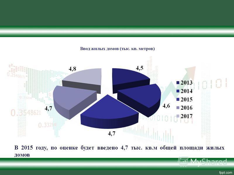 В 2015 году, по оценке будет введено 4,7 тыс. кв.м общей площади жилых домов