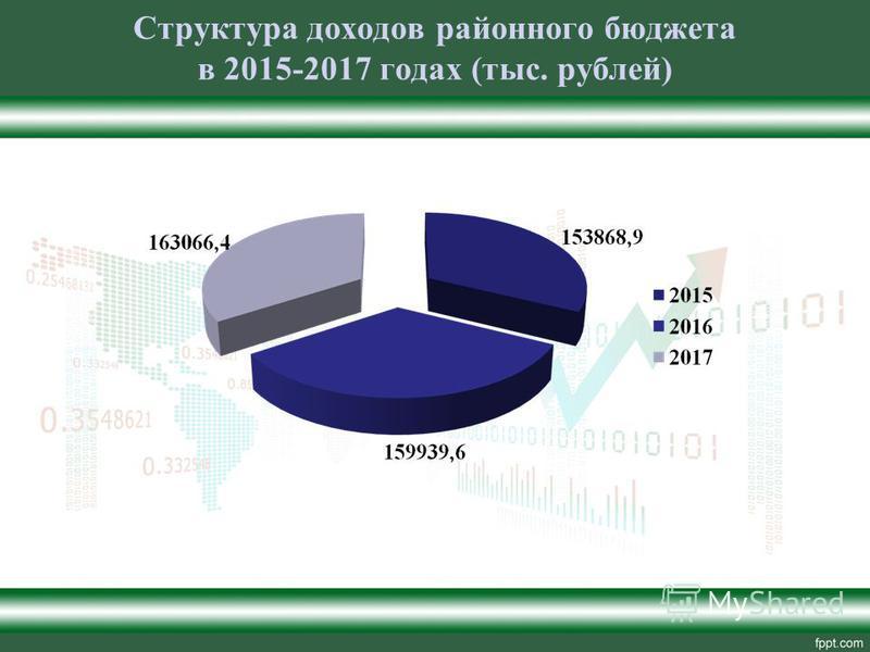 Структура доходов районного бюджета в 2015-2017 годах (тыс. рублей)