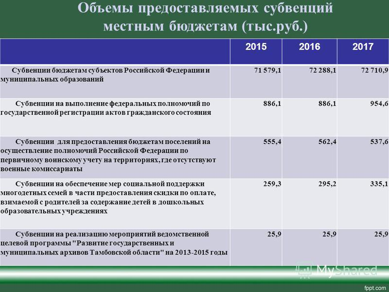 Объемы предоставляемых субвенций местным бюджетам (тыс.руб.) 201520162017 Субвенции бюджетам субъектов Российской Федерации и муниципальных образований 71 579,172 288,172 710,9 Субвенции на выполнение федеральных полномочий по государственной регистр