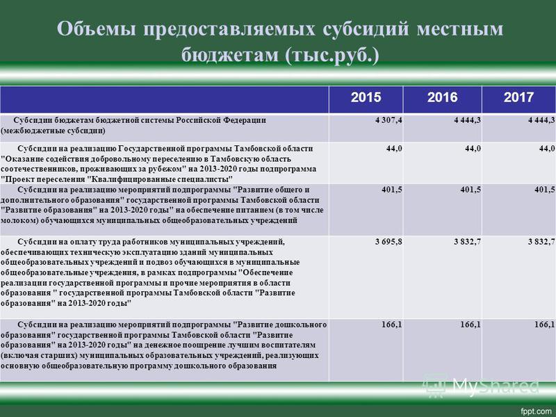 201520162017 Субсидии бюджетам бюджетной системы Российской Федерации (межбюджетные субсидии) 4 307,44 444,3 Субсидии на реализацию Государственной программы Тамбовской области