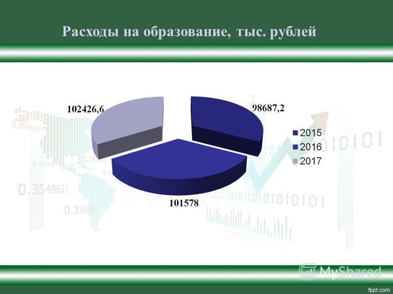 Расходы на образование, тыс. рублей