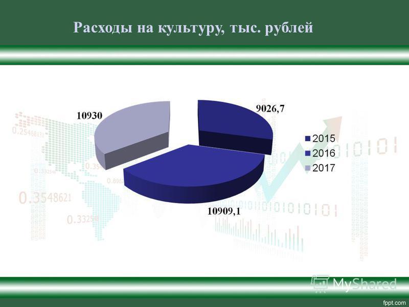 Расходы на культуру, тыс. рублей
