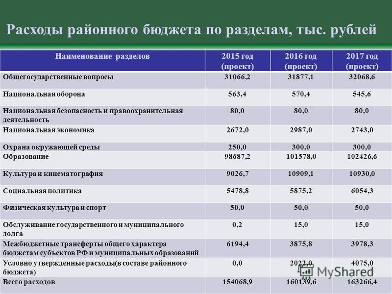 Расходы районного бюджета по разделам, тыс. рублей Наименование разделов 2015 год (проект) 2016 год (проект) 2017 год (проект) Общегосударственные вопросы 31066,231877,132068,6 Национальная оборона 563,4570,4545,6 Национальная безопасность и правоохр