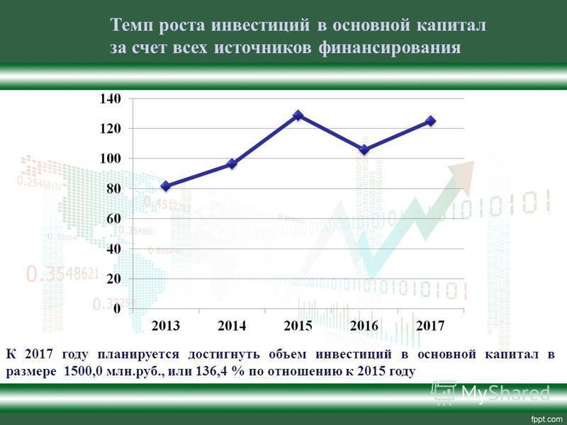 Темп роста инвестиций в основной капитал за счет всех источников финансирования К 2017 году планируется достигнуть объем инвестиций в основной капитал в размере 1500,0 млн.руб., или 136,4 % по отношению к 2015 году