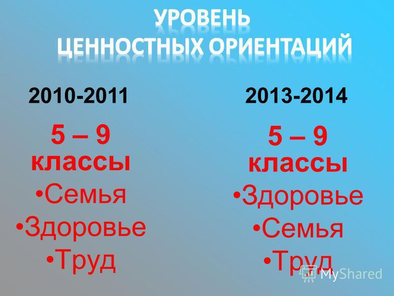 5 – 9 классы Семья Здоровье Труд 2010-20112013-2014 5 – 9 классы Здоровье Семья Труд