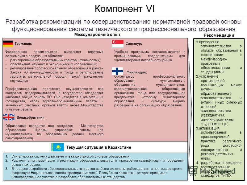 Компонент VI Разработка рекомендаций по совершенствованию нормативной правовой основы функционирования системы технического и профессионального образования Текущая ситуация в Казахстане 1. Сингапурская система действует и в казахстанской системе обра