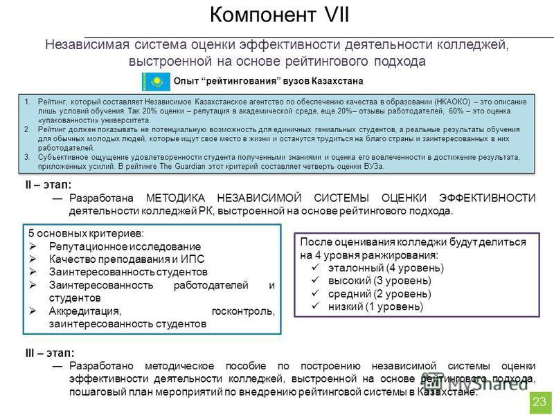 Компонент VII 23 II – этап: Разработана МЕТОДИКА НЕЗАВИСИМОЙ СИСТЕМЫ ОЦЕНКИ ЭФФЕКТИВНОСТИ деятельности колледжей РК, выстроенной на основе рейтингового подхода. III – этап: Разработано методическое пособие по построению независимой системы оценки эфф