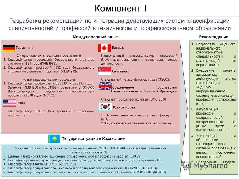 Канада: Национальный классификатор профессий (NOC) для выявления и группировки родов деятельности. Сингапур: Стандартный классификатор труда (SSOC). Соединенное Королевство Великобритании и Северной Ирландии : Стандарт проф.классификации SOC 2010. Юж