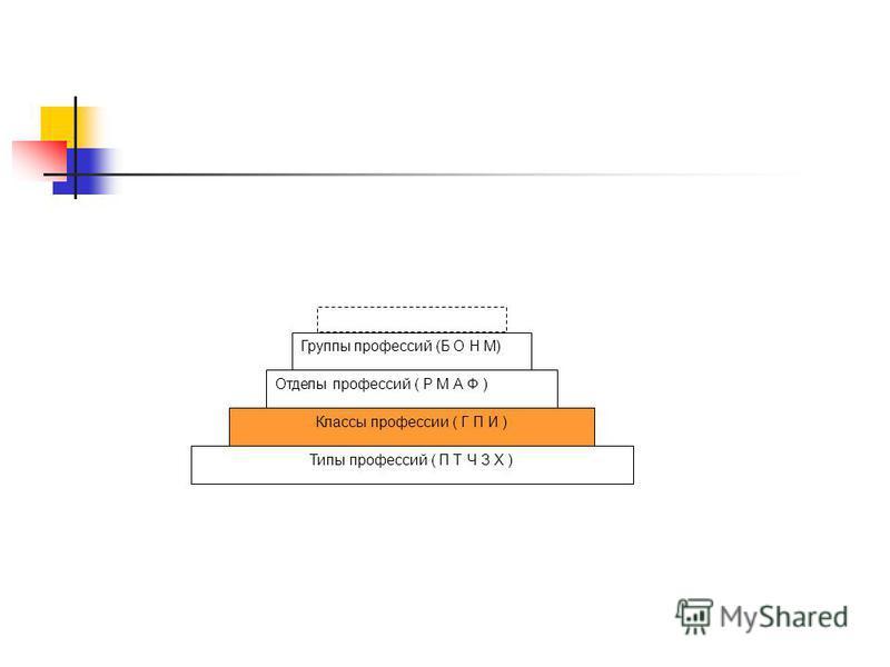 Группы профессий (Б О Н М) Отделы профессий ( Р М А Ф ) Классы профессии ( Г П И ) Типы профессий ( П Т Ч З Х )