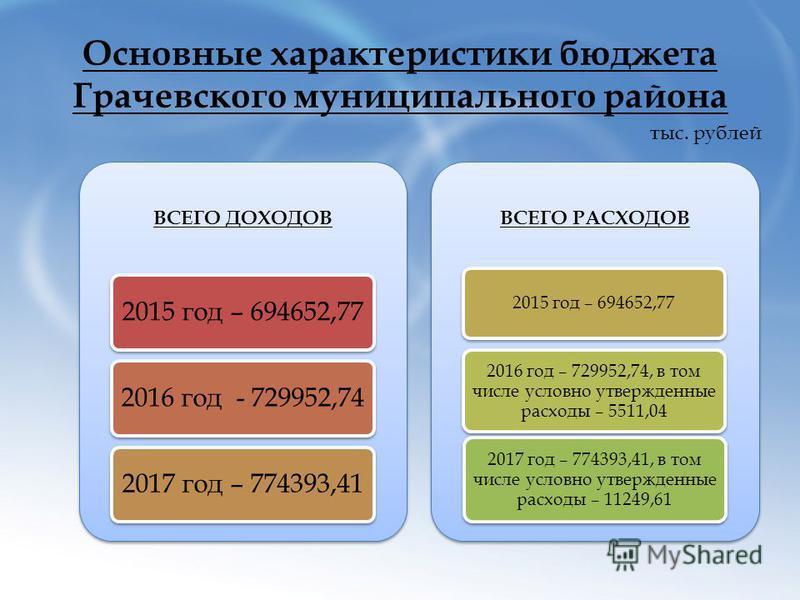 Основные характеристики бюджета Грачевского муниципального района тыс. рублей ВСЕГО ДОХОДОВ 2015 год – 694652,772016 год - 729952,742017 год – 774393,41 ВСЕГО РАСХОДОВ 2015 год – 694652,77 2016 год – 729952,74, в том числе условно утвержденные расход