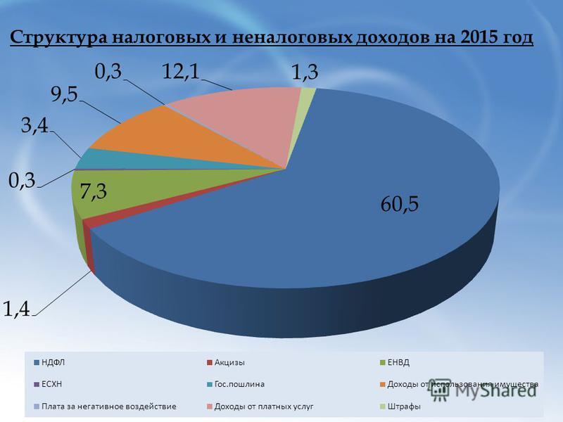 Структура налоговых и неналоговых доходов на 2015 год