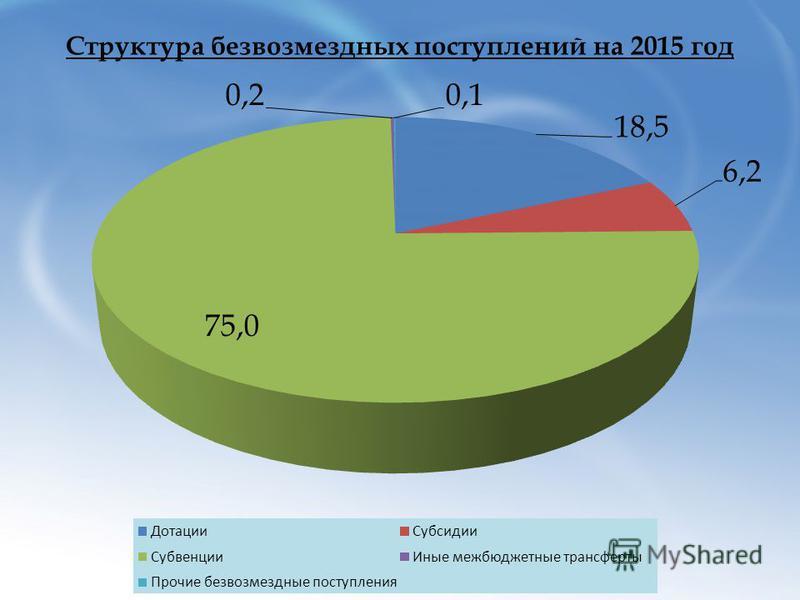 Структура безвозмездных поступлений на 2015 год