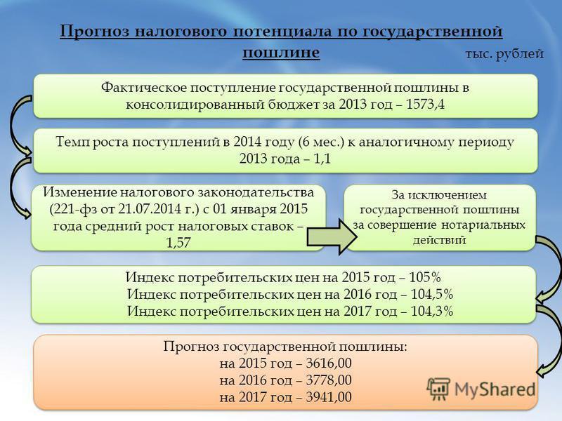 Прогноз налогового потенциала по государственной пошлине тыс. рублей Фактическое поступление государственной пошлины в консолидированный бюджет за 2013 год – 1573,4 Темп роста поступлений в 2014 году (6 мес.) к аналогичному периоду 2013 года – 1,1 Из