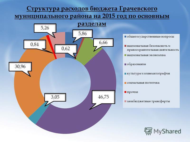 Структура расходов бюджета Грачевского муниципального района на 2015 год по основным разделам 6,66 3,05 46,75 5,26 0,84 30,96 5,86 0,62