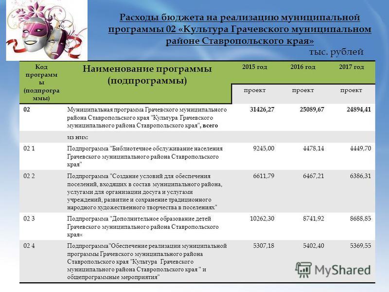 Расходы бюджета на реализацию муниципальной программы 02 «Культура Грачевского муниципальном районе Ставропольского края» Код программ ы (подпрогра ммы) Наименование программы (подпрограммы) 2015 год 2016 год 2017 год проект 02 Муниципальная программ