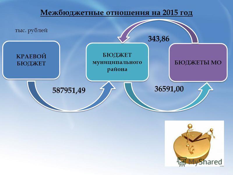Межбюджетные отношения на 2015 год КРАЕВОЙ БЮДЖЕТ БЮДЖЕТ муниципального района БЮДЖЕТЫ МО 587951,49 343,86 36591,00 тыс. рублей