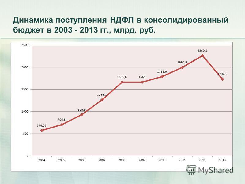 Динамика поступления НДФЛ в консолидированный бюджет в 2003 - 2013 гг., млрд. руб.