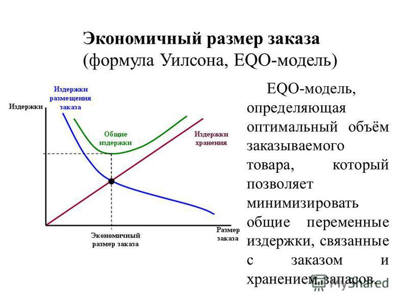 (формула Уилсона, EQO-модель) EQO-модель, определяющая оптимальный объём заказываемого товара, который позволяет минимизировать общие переменные издержки, связанные с заказом и хранением запасов.
