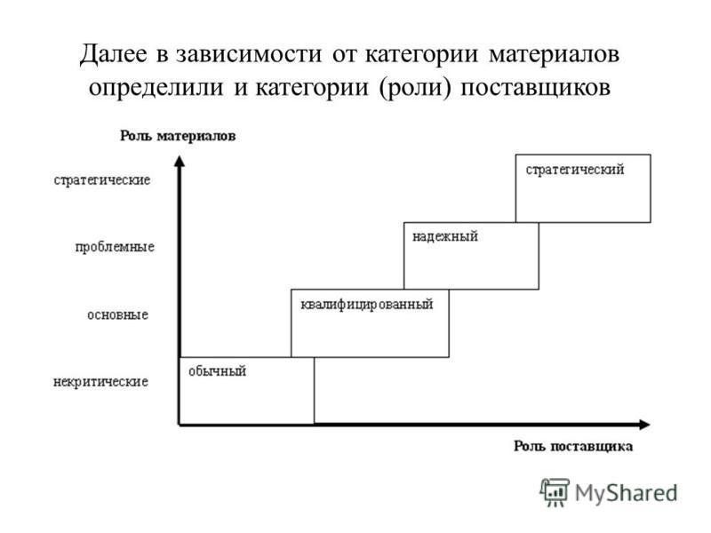 Далее в зависимости от категории материалов определили и категории (роли) поставщиков