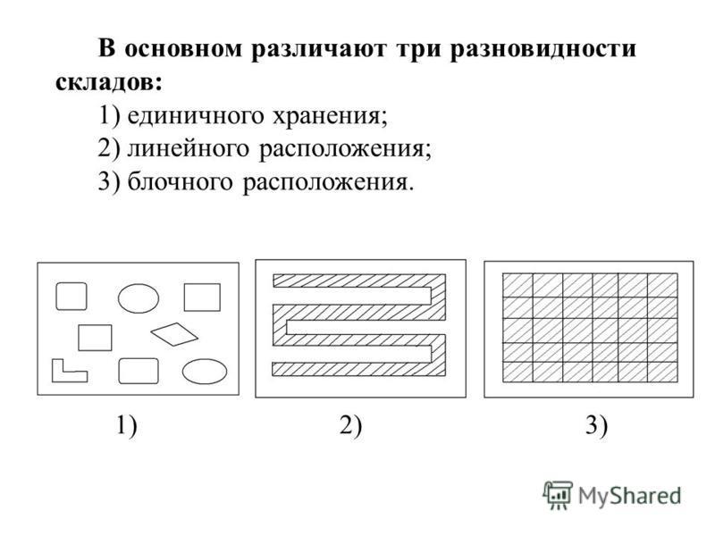 В основном различают три разновидности складов: 1) единичного хранения; 2) линейного расположения; 3) блочного расположения. 1) 2) 3)
