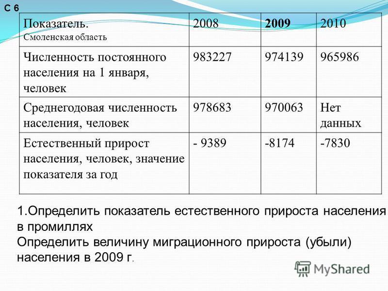 Показатель. Смоленская область 200820092010 Численность постоянного населения на 1 января, человек 983227974139965986 Среднегодовая численность населения, человек 978683970063Нет данных Естественный прирост населения, человек, значение показателя за