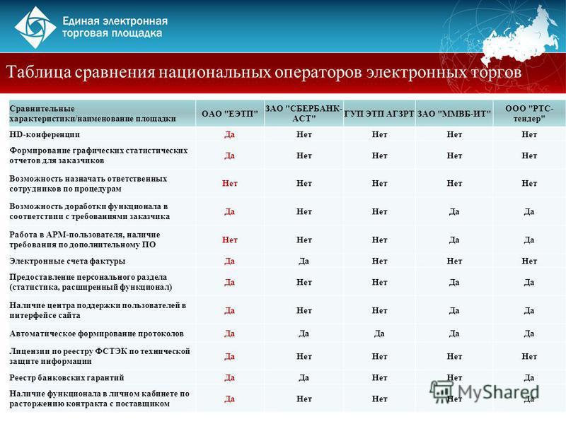 Сравнительные характеристики/наименование площадки ОАО