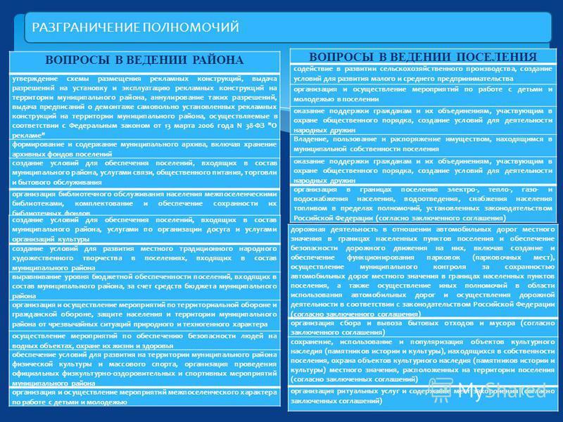 РАЗГРАНИЧЕНИЕ ПОЛНОМОЧИЙ ВОПРОСЫ В ВЕДЕНИИ РАЙОНА утверждение схемы размещения рекламных конструкций, выдача разрешений на установку и эксплуатацию рекламных конструкций на территории муниципального района, аннулирование таких разрешений, выдача пред