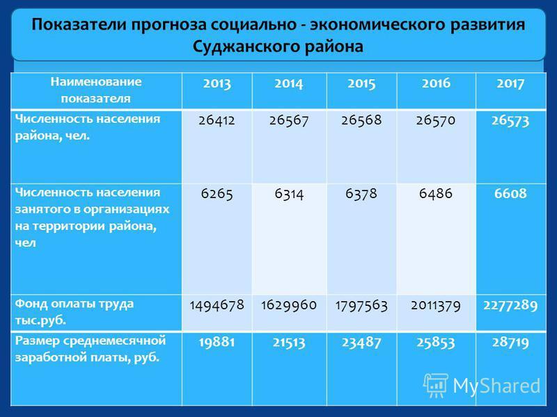 Показатели прогноза социально - экономического развития Суджанского района Наименование показателя 20132014201520162017 Численность населения района, чел. 2641226567265682657026573 Численность населения занятого в организациях на территории района, ч