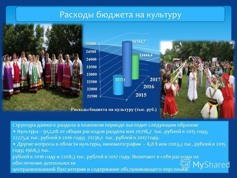 Расходы бюджета на культуру Структура данного раздела в плановом периоде выглядит следующим образом: Культура – 91,2,0% от общих расходов раздела или 20718,7 тыс. рублей в 2015 году, 22775,4 тыс. рублей в 2016 году; 21236,1 тыс. рублей в 2017 году. Д