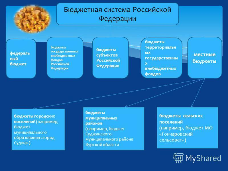 Бюджетная система Российской Федерации федеральный бюджет бюджеты государственных внебюджетных фондов Российской Федерации бюджеты субъектов Российской Федерации бюджеты территориальных государственных внебюджетных фондов местные бюджеты бюджеты горо