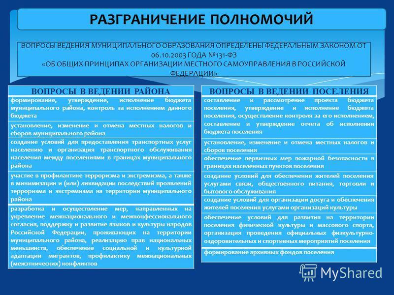 РАЗГРАНИЧЕНИЕ ПОЛНОМОЧИЙ ВОПРОСЫ ВЕДЕНИЯ МУНИЦИПАЛЬНОГО ОБРАЗОВАНИЯ ОПРЕДЕЛЕНЫ ФЕДЕРАЛЬНЫМ ЗАКОНОМ ОТ 06.10.2003 ГОДА 131-ФЗ «ОБ ОБЩИХ ПРИНЦИПАХ ОРГАНИЗАЦИИ МЕСТНОГО САМОУПРАВЛЕНИЯ В РОССИЙСКОЙ ФЕДЕРАЦИИ» ВОПРОСЫ В ВЕДЕНИИ РАЙОНА формирование, утверж