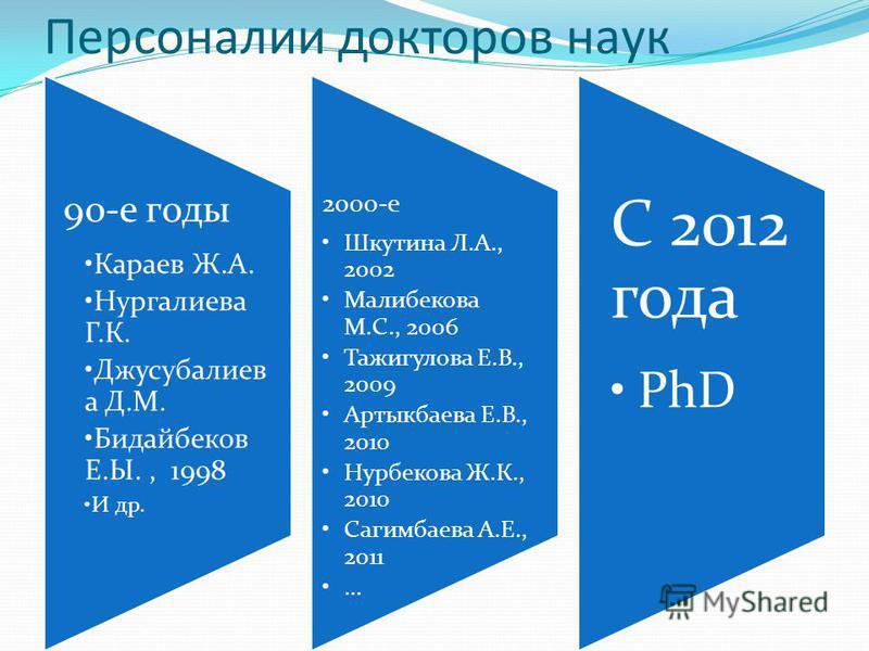 Персоналии докторов наук