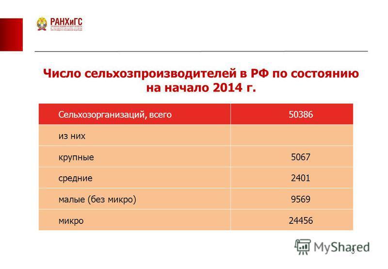 3 Число сельхозпроизводителей в РФ по состоянию на начало 2014 г. Сельхозорганизаций, всего 50386 из них крупные 5067 средние 2401 малые (без микро)9569 микро 24456
