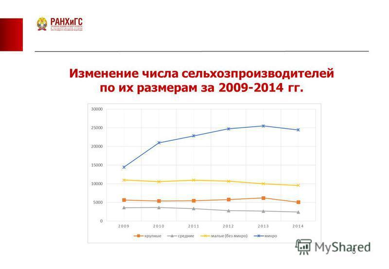 5 Изменение числа сельхозпроизводителей по их размерам за 2009-2014 гг.