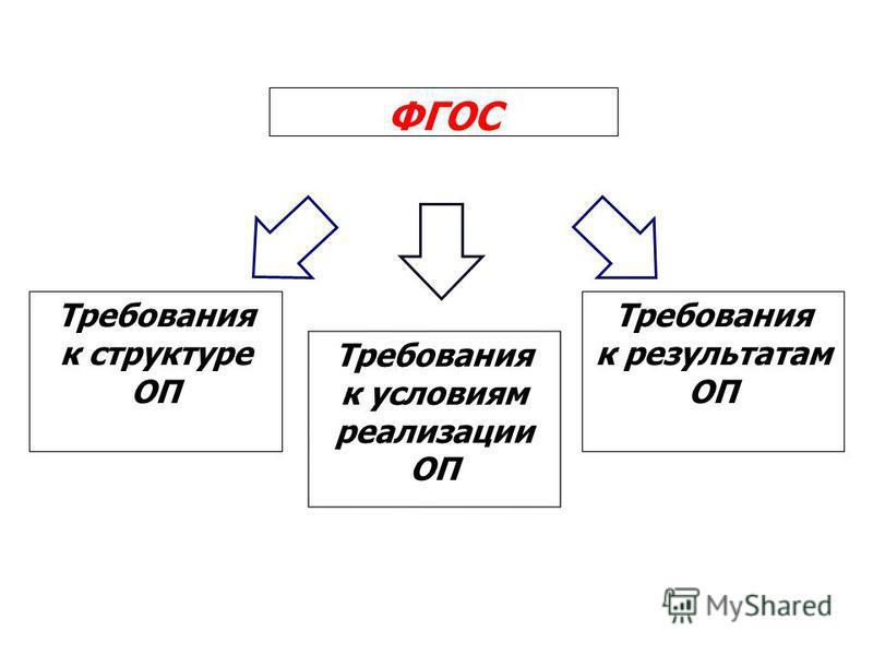 ФГОС Требования к результатам ОП Требования к структуре ОП Требования к условиям реализации ОП