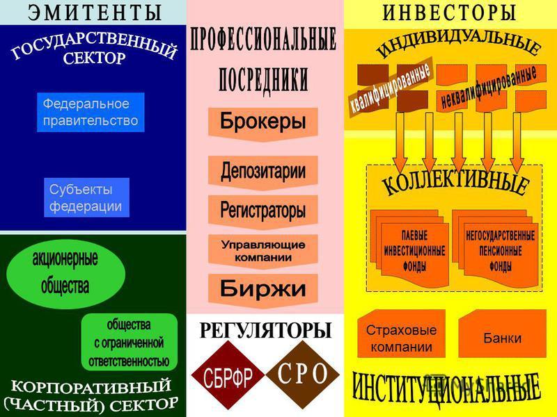 Федеральное правительство Субъекты федерации Банки Страховые компании