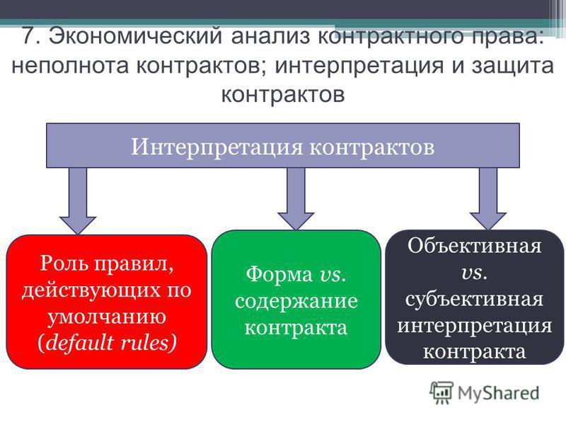 Интерпретация контрактов Роль правил, действующих по умолчанию (default rules) Форма vs. содержание контракта 7. Экономический анализ контрактного права: неполнота контрактов; интерпретация и защита контрактов Объективная vs. субъективная интерпретац
