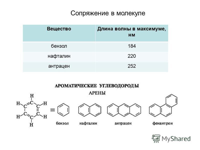 Вещество Длина волны в максимуме, нм бензол 184 нафталин 220 антрацен 252 Сопряжение в молекуле