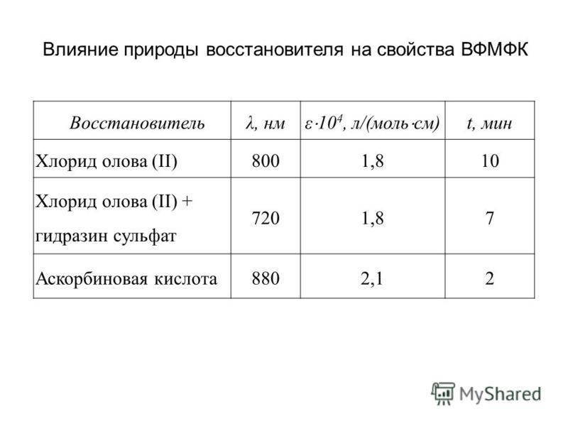 Восстановительλ, нм ε 10 4, л/(моль см) t, мин Хлорид олова (II)8001,810 Хлорид олова (II) + гидразин сульфат 7201,87 Аскорбиновая кислота 8802,12 Влияние природы восстановителя на свойства ВФМФК