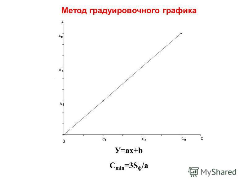 У=ax+b C min =3S ф /a Метод градуировочного графика