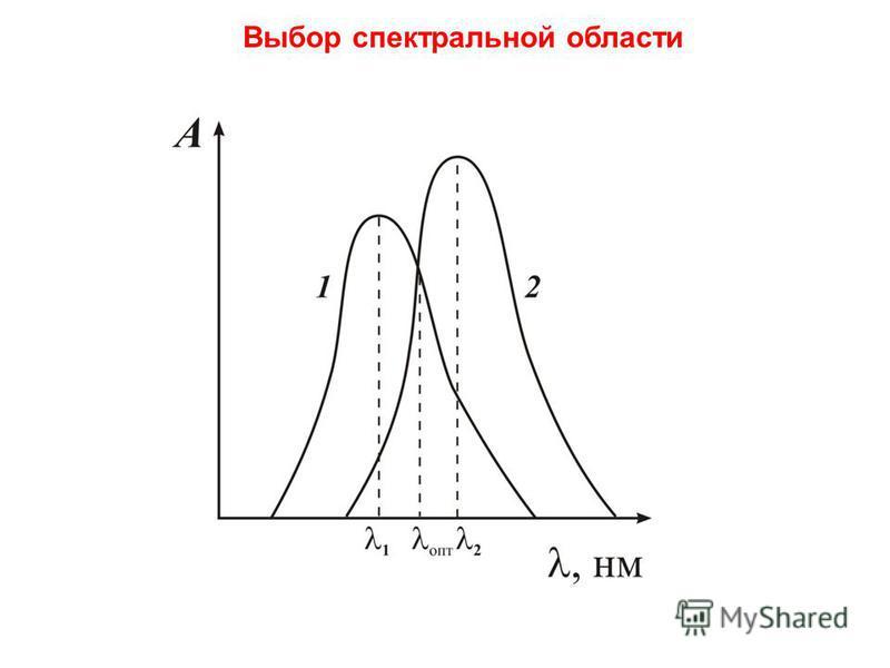 Выбор спектральной области