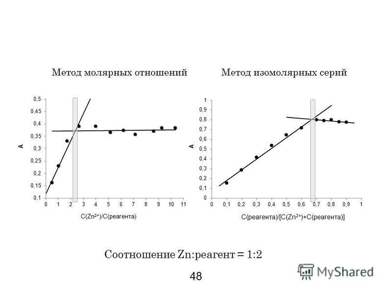 Метод молярных отношений Метод изомолярных серий А С(Zn 2+ )/С(реагента) Соотношение Zn:реагент = 1:2 48 А С(реагента)/[С(Zn 2+ )+С(реагента)]
