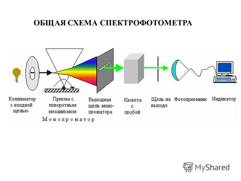 ОБЩАЯ СХЕМА СПЕКТРОФОТОМЕТРА