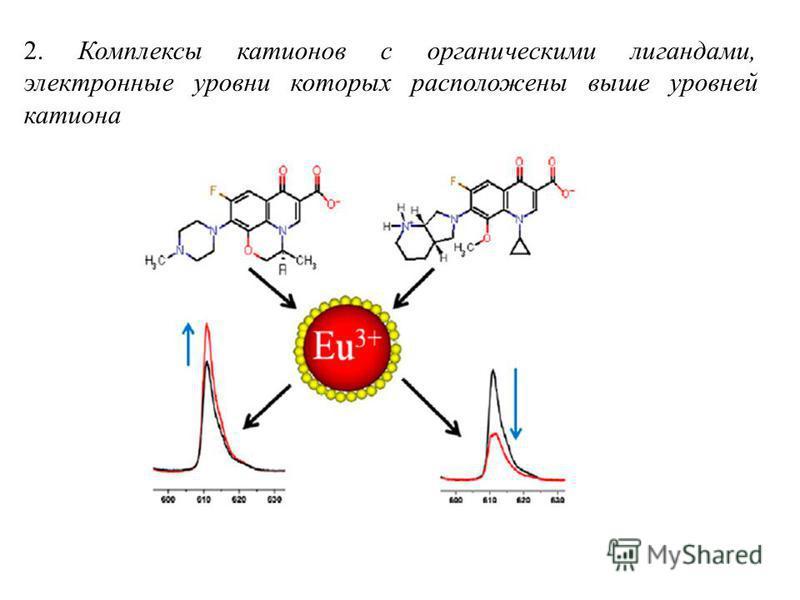 2. Комплексы катионов с органическими лигандами, электронные уровни которых расположены выше уровней катиона